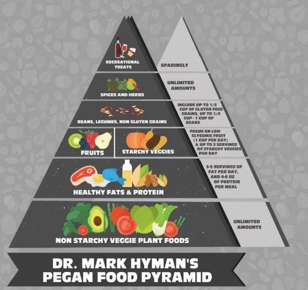 pegan pyramid